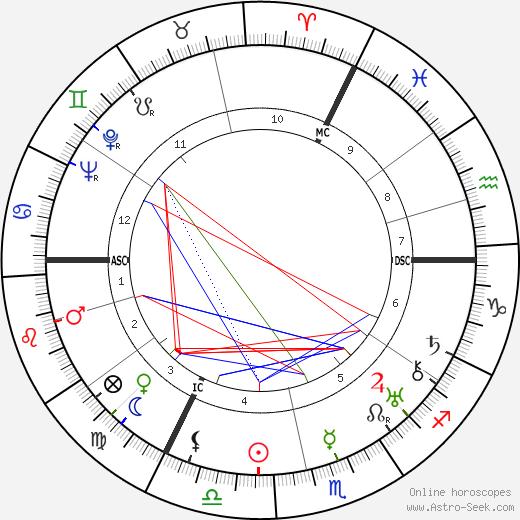 Эрна Бергер Erna Berger день рождения гороскоп, Erna Berger Натальная карта онлайн