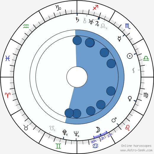 Fritz Feld wikipedia, horoscope, astrology, instagram