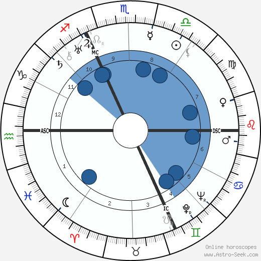 Heinrich Himmler wikipedia, horoscope, astrology, instagram