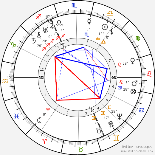 Heinrich Himmler birth chart, biography, wikipedia 2018, 2019