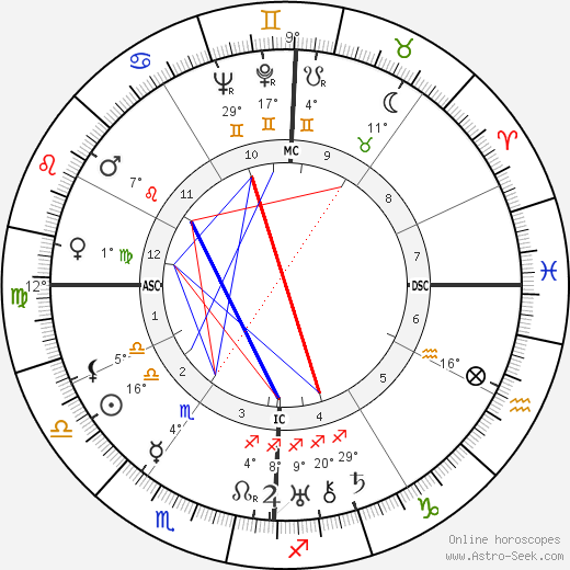 Helen Hayes birth chart, biography, wikipedia 2018, 2019