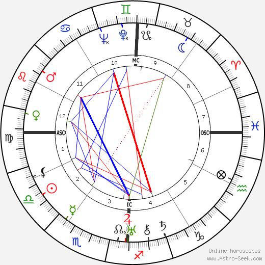 Helen Hayes astro natal birth chart, Helen Hayes horoscope, astrology