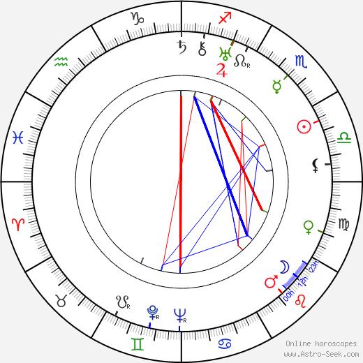 Jean Arthur astro natal birth chart, Jean Arthur horoscope, astrology