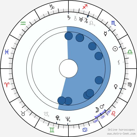 Jooseppi Rautto wikipedia, horoscope, astrology, instagram