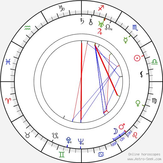 Jooseppi Rautto birth chart, Jooseppi Rautto astro natal horoscope, astrology