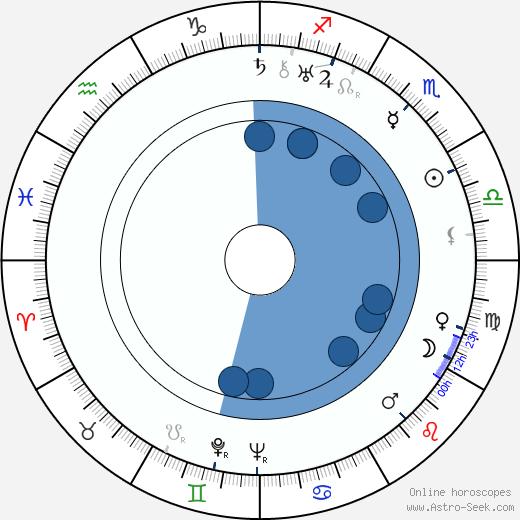 Lamar Trotti wikipedia, horoscope, astrology, instagram