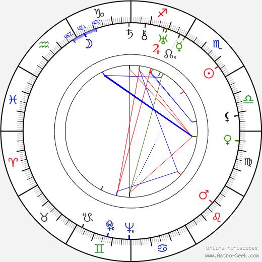 Marta Friedmanová astro natal birth chart, Marta Friedmanová horoscope, astrology