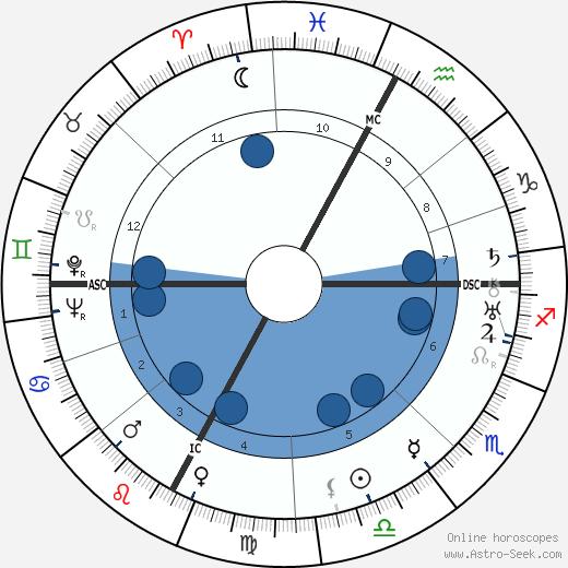 Roger François wikipedia, horoscope, astrology, instagram