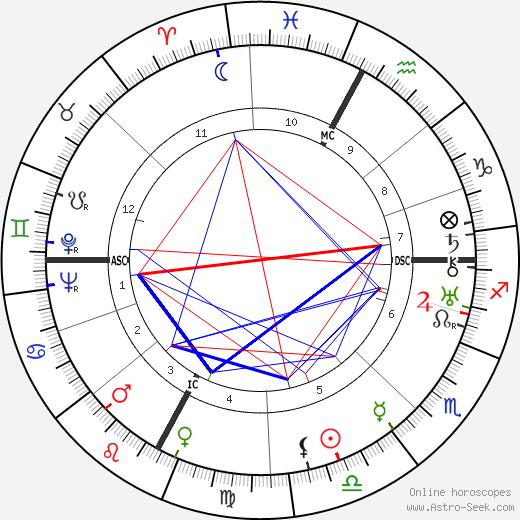 Роже Франсуа Roger François день рождения гороскоп, Roger François Натальная карта онлайн