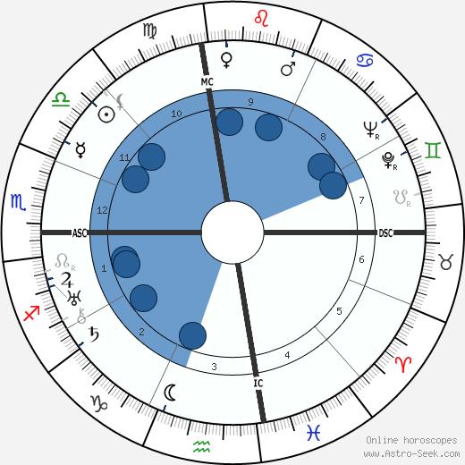 Thomas Wolfe wikipedia, horoscope, astrology, instagram