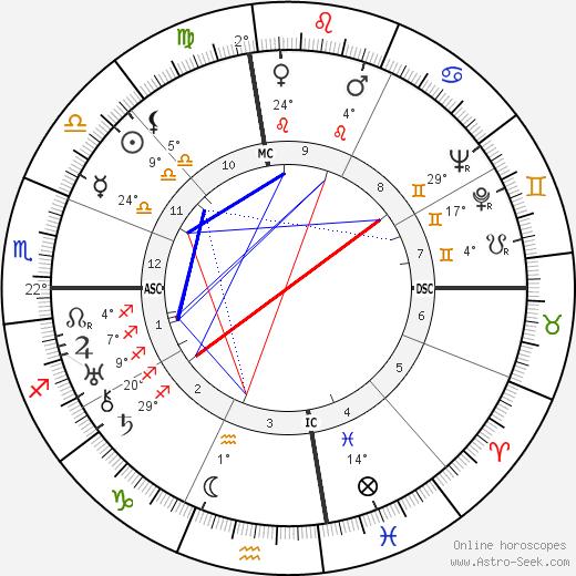Thomas Wolfe birth chart, biography, wikipedia 2019, 2020