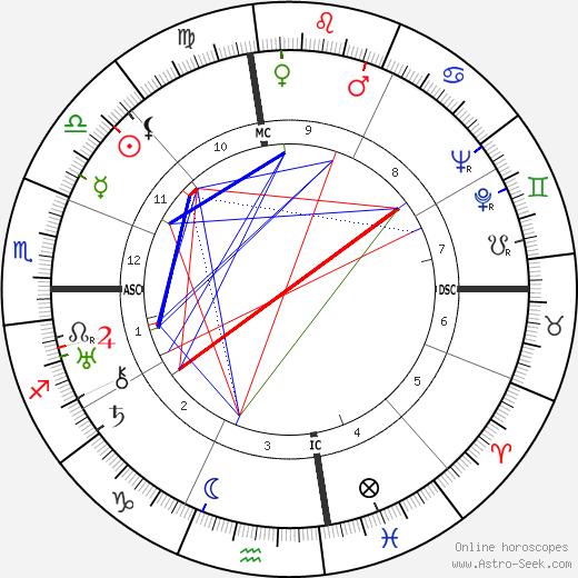 Thomas Wolfe astro natal birth chart, Thomas Wolfe horoscope, astrology