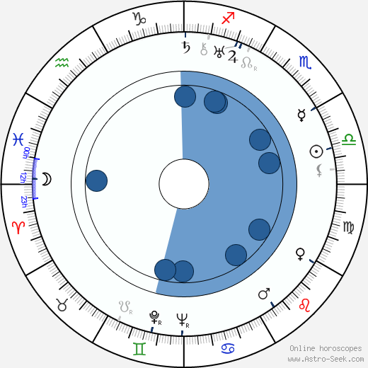 Václav Krška horoscope, astrology, sign, zodiac, date of birth, instagram