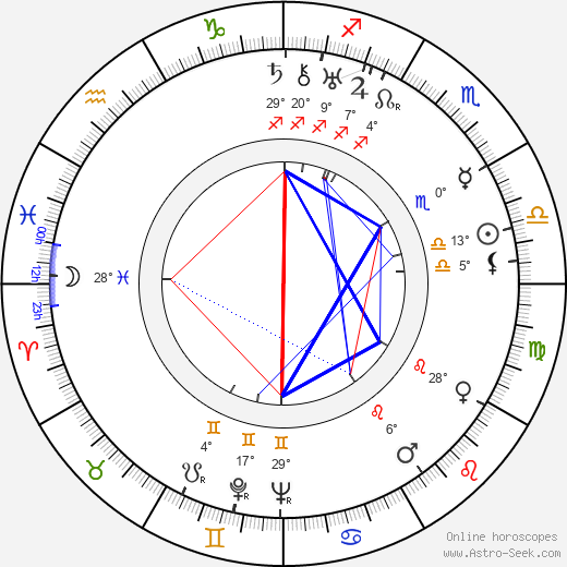 Václav Krška birth chart, biography, wikipedia 2019, 2020