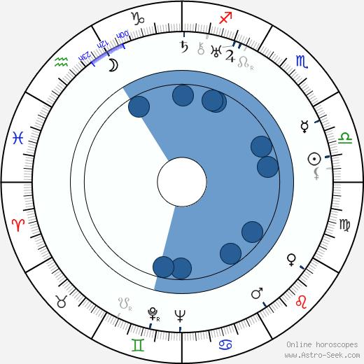 Varvara Myasnikova wikipedia, horoscope, astrology, instagram