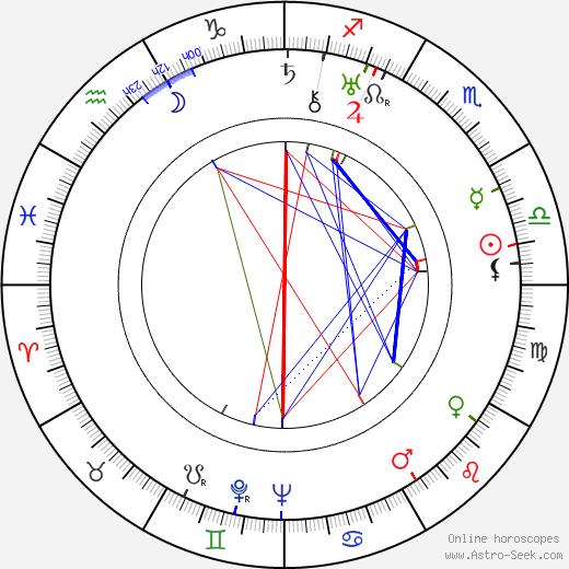 Varvara Myasnikova astro natal birth chart, Varvara Myasnikova horoscope, astrology