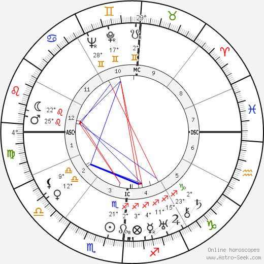 Aaron Copland birth chart, biography, wikipedia 2020, 2021
