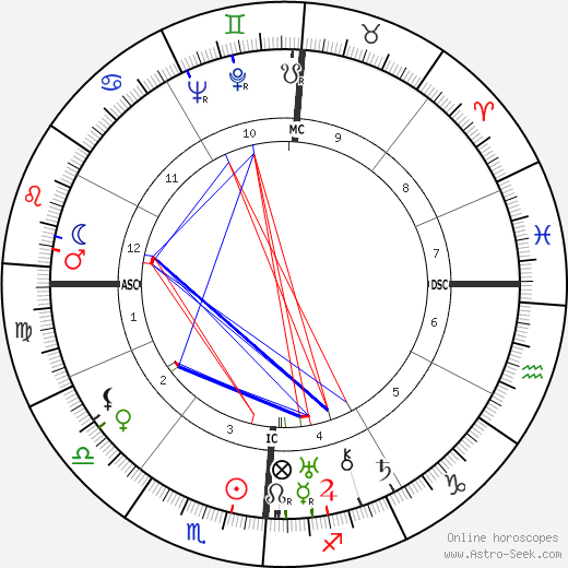 Aaron Copland tema natale, oroscopo, Aaron Copland oroscopi gratuiti, astrologia