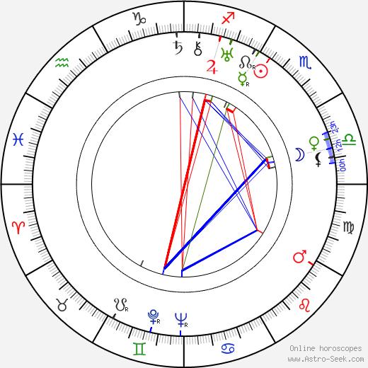 Adolf Fischer birth chart, Adolf Fischer astro natal horoscope, astrology