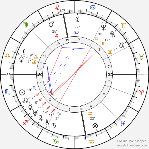 Alexander Semmler birth chart, biography, wikipedia 2019, 2020