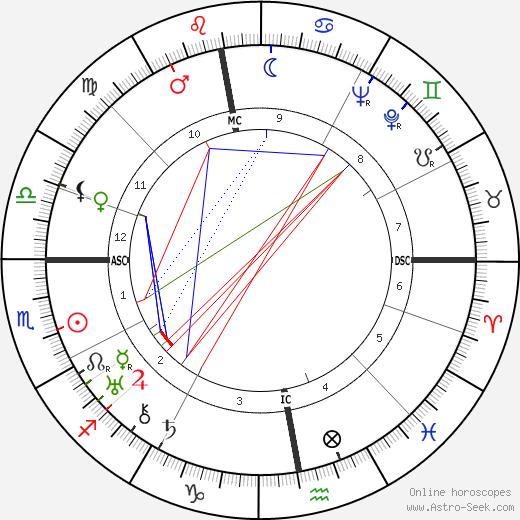 Alexander Semmler tema natale, oroscopo, Alexander Semmler oroscopi gratuiti, astrologia