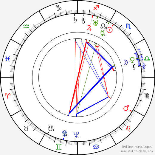 Don Hartman astro natal birth chart, Don Hartman horoscope, astrology