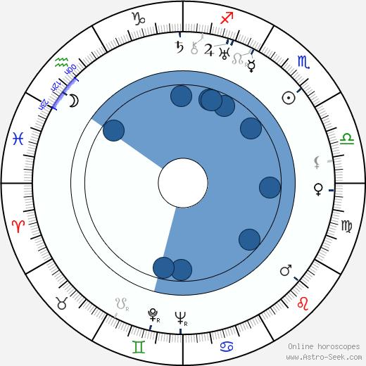 Emil Boleslav Lukáč wikipedia, horoscope, astrology, instagram