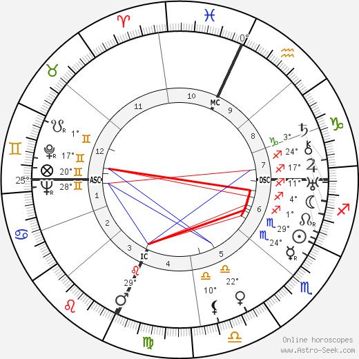 Giovanni Lasorsa birth chart, biography, wikipedia 2019, 2020