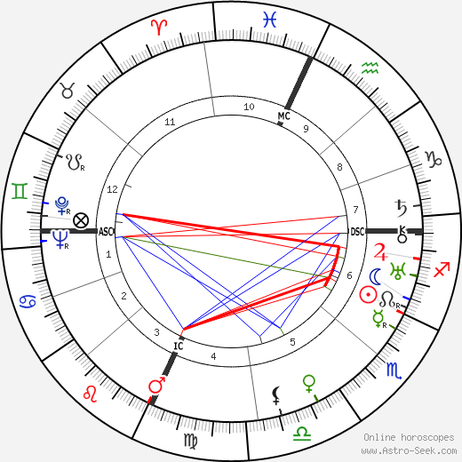 Giovanni Lasorsa birth chart, Giovanni Lasorsa astro natal horoscope, astrology