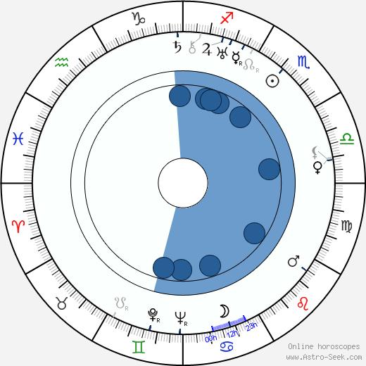 Graham Stuart wikipedia, horoscope, astrology, instagram