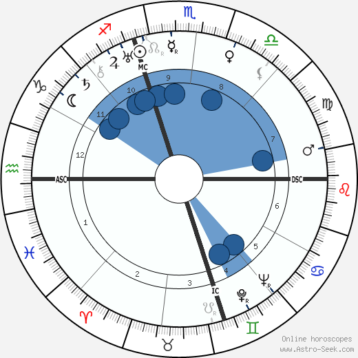 Helen Gahagen Douglas wikipedia, horoscope, astrology, instagram