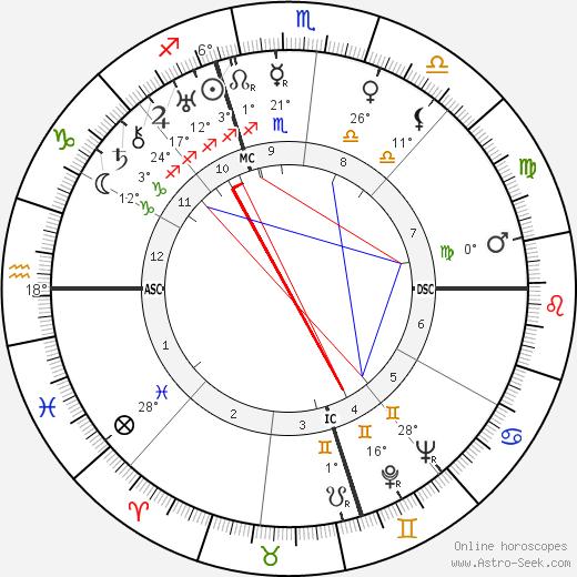 Helen Gahagen Douglas birth chart, biography, wikipedia 2019, 2020