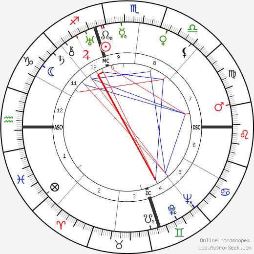 Helen Gahagen Douglas birth chart, Helen Gahagen Douglas astro natal horoscope, astrology