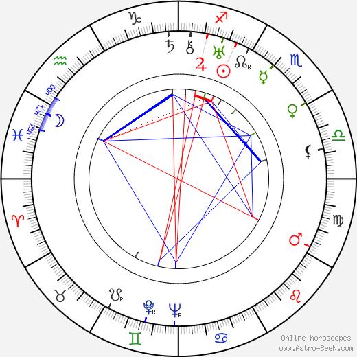 Irena Dodalová astro natal birth chart, Irena Dodalová horoscope, astrology