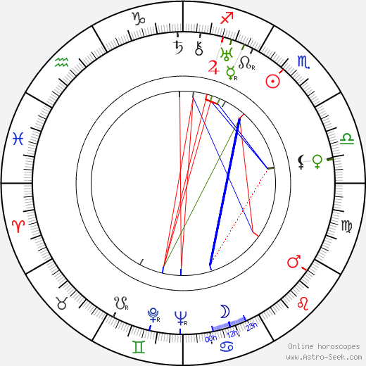 John Longden tema natale, oroscopo, John Longden oroscopi gratuiti, astrologia