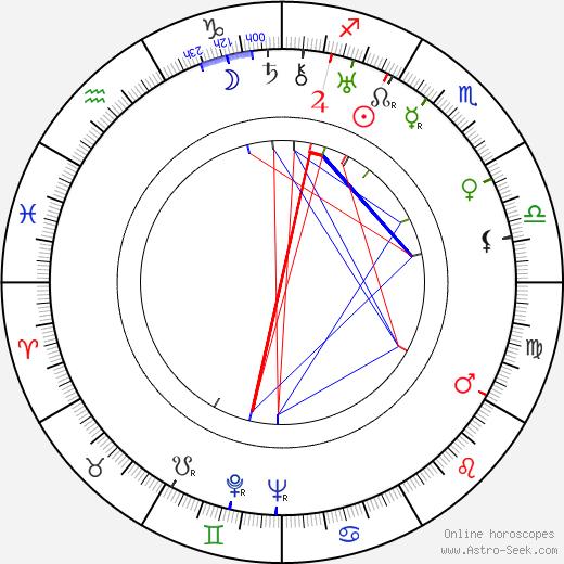 Маргарет Ливингстон Margaret Livingston день рождения гороскоп, Margaret Livingston Натальная карта онлайн