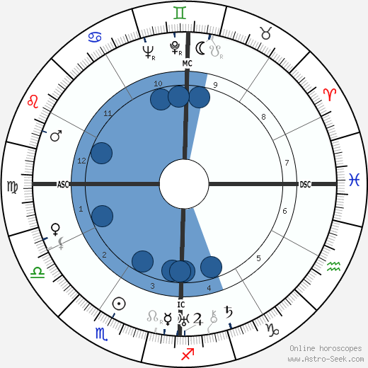 Margaret Mitchell wikipedia, horoscope, astrology, instagram