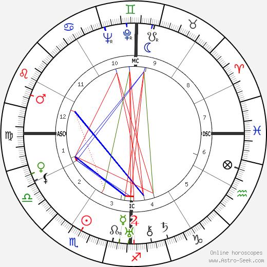 Маргарет Митчелл Margaret Mitchell день рождения гороскоп, Margaret Mitchell Натальная карта онлайн