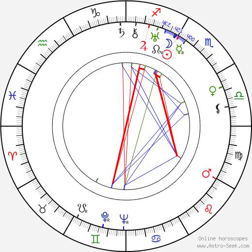 Martti Jukola birth chart, Martti Jukola astro natal horoscope, astrology