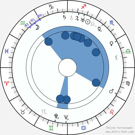 Sirpa Tolonen wikipedia, horoscope, astrology, instagram