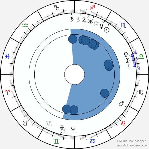 Teddy Bill wikipedia, horoscope, astrology, instagram