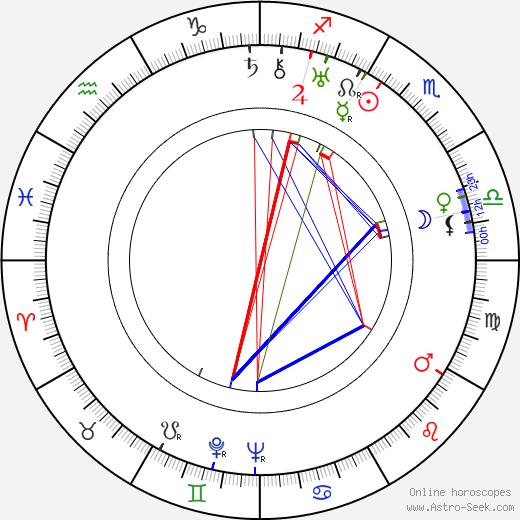 Teddy Bill birth chart, Teddy Bill astro natal horoscope, astrology