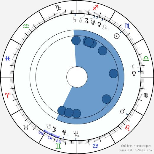 Vladimír Řepa wikipedia, horoscope, astrology, instagram