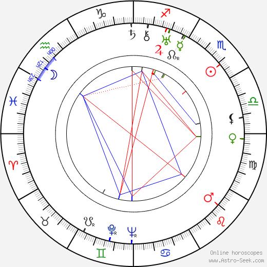 Yelizaveta Uvarova astro natal birth chart, Yelizaveta Uvarova horoscope, astrology