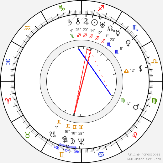 Agnes Moorehead birth chart, biography, wikipedia 2018, 2019