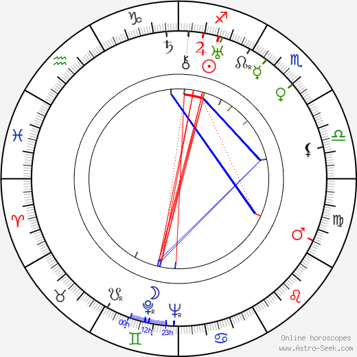 Agnes Moorehead astro natal birth chart, Agnes Moorehead horoscope, astrology