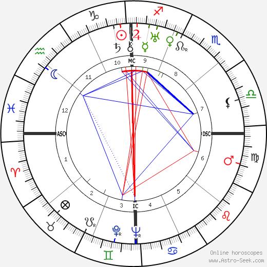 Barton MacLane birth chart, Barton MacLane astro natal horoscope, astrology