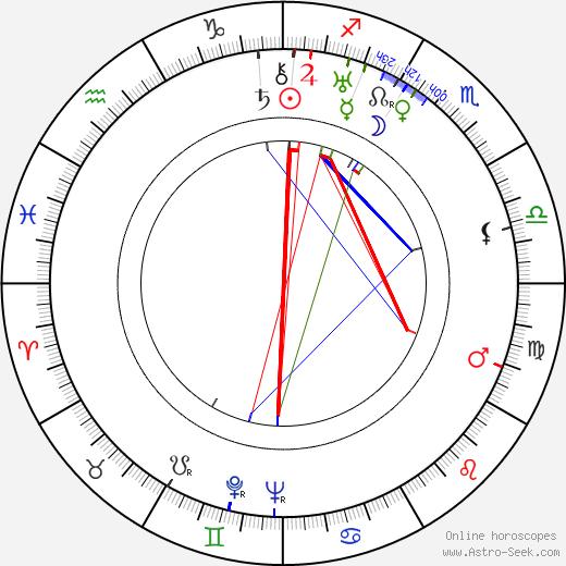 Géza von Cziffra birth chart, Géza von Cziffra astro natal horoscope, astrology