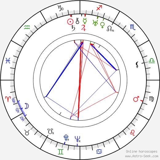 Heikki Roivainen astro natal birth chart, Heikki Roivainen horoscope, astrology
