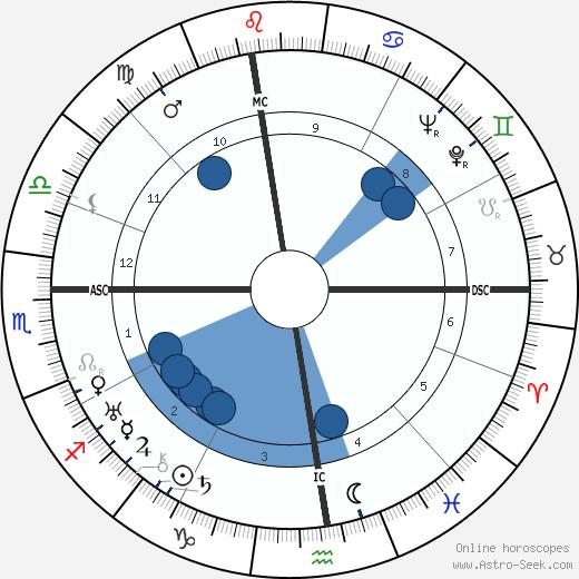 Henry Pistre wikipedia, horoscope, astrology, instagram